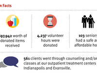 [Infographic] 2017 Annual Report: Volunteers of America of Indiana