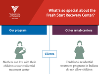 Thumbnail of infographic about the Fresh Start Recovery Center