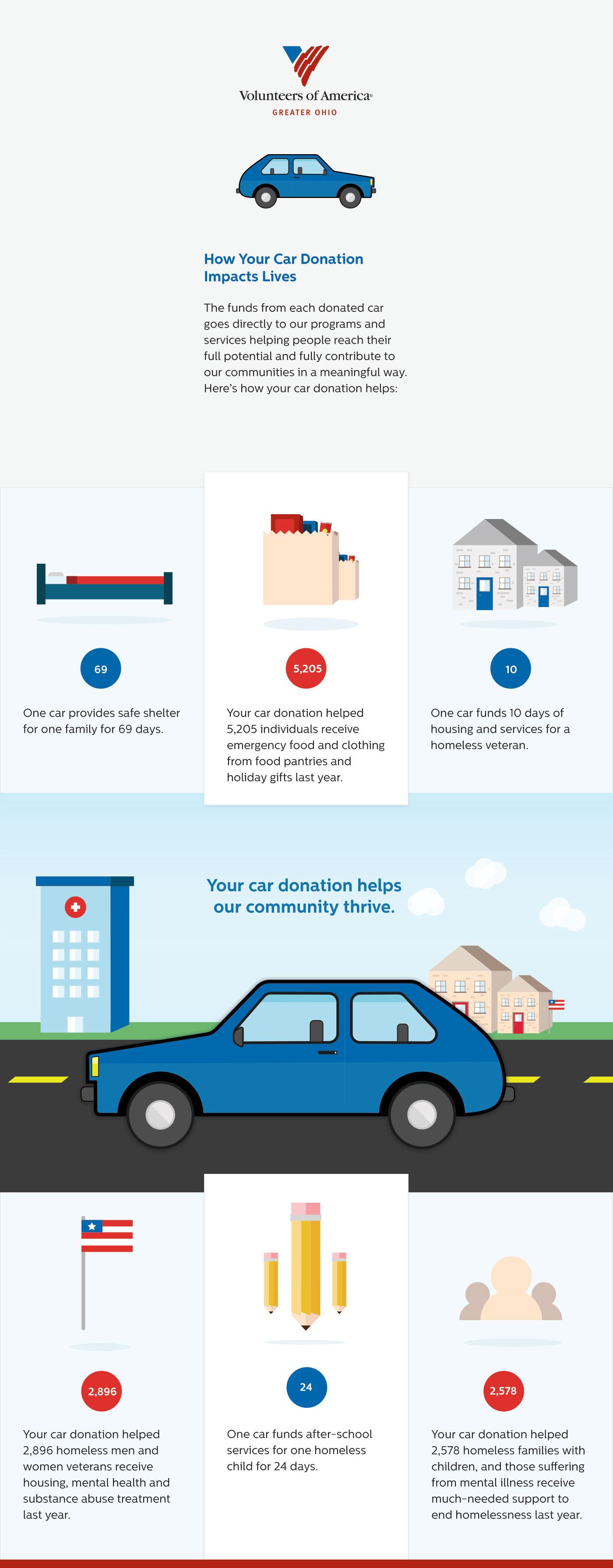 Veterans Car Donation Donate Car To Veterans | Autos Post