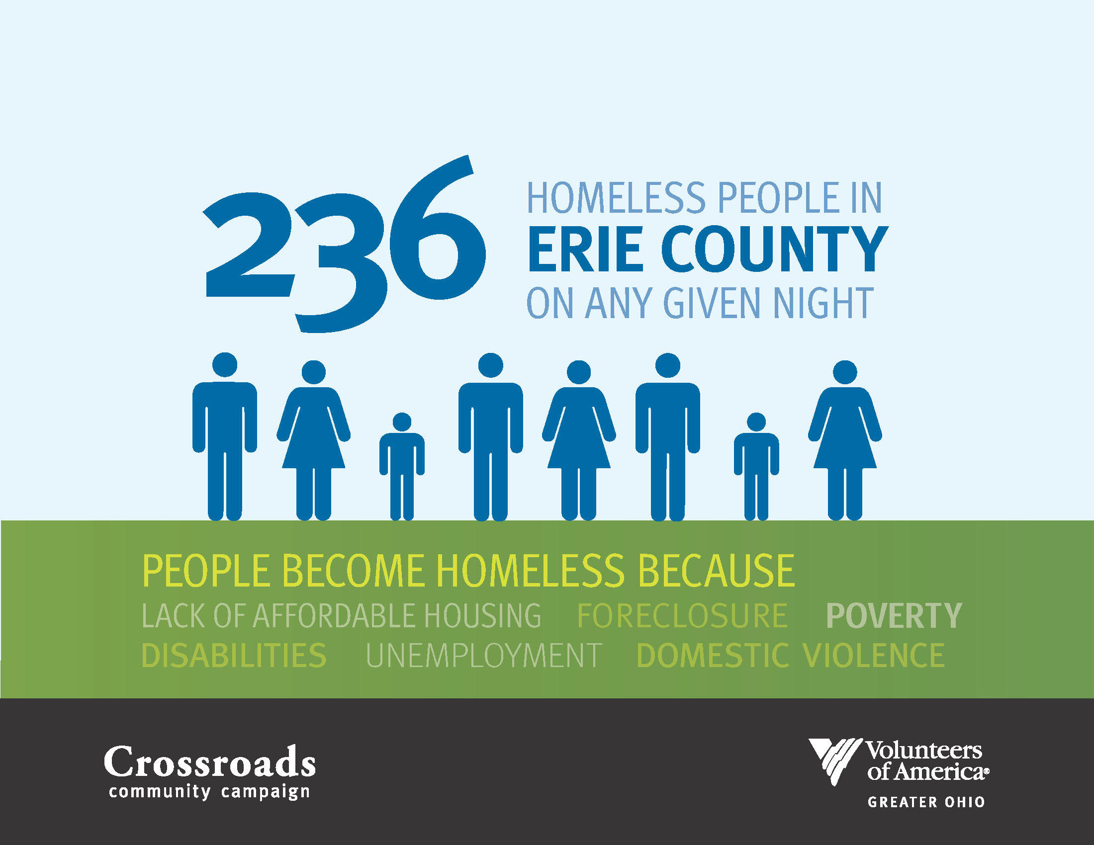 Infographic about the Campaign and Erie County Community